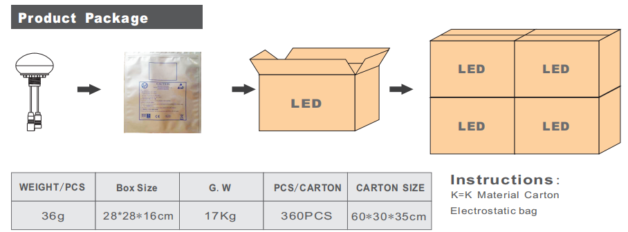 LED flood Light|LED High Bay Light|LED Tunnel Light|UFO LED High Bay light