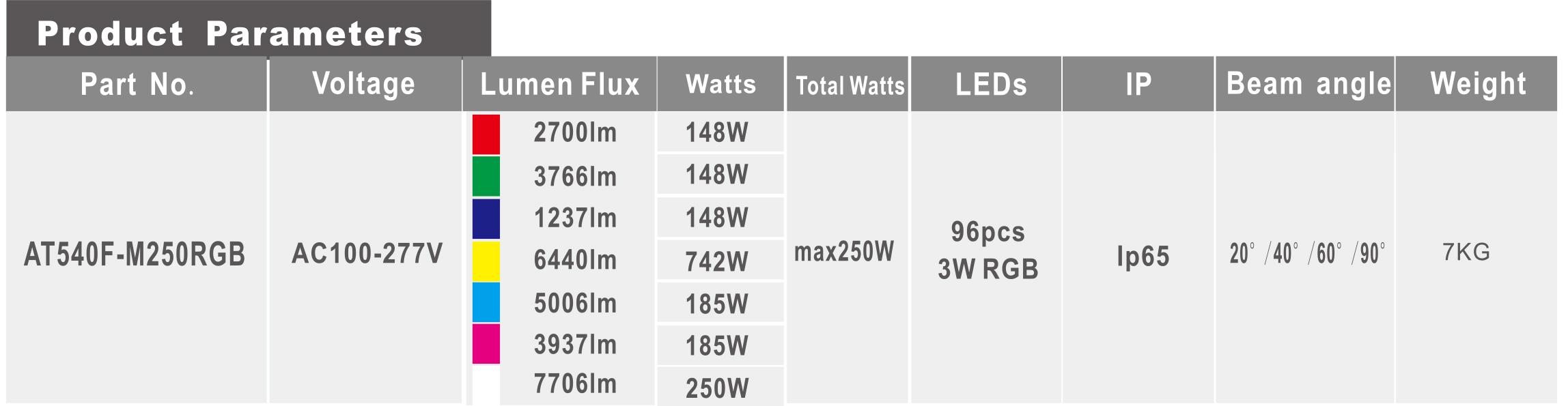 LED flood Light|LED High Bay Light|LED Tunnel Light|UFO LED High Bay light